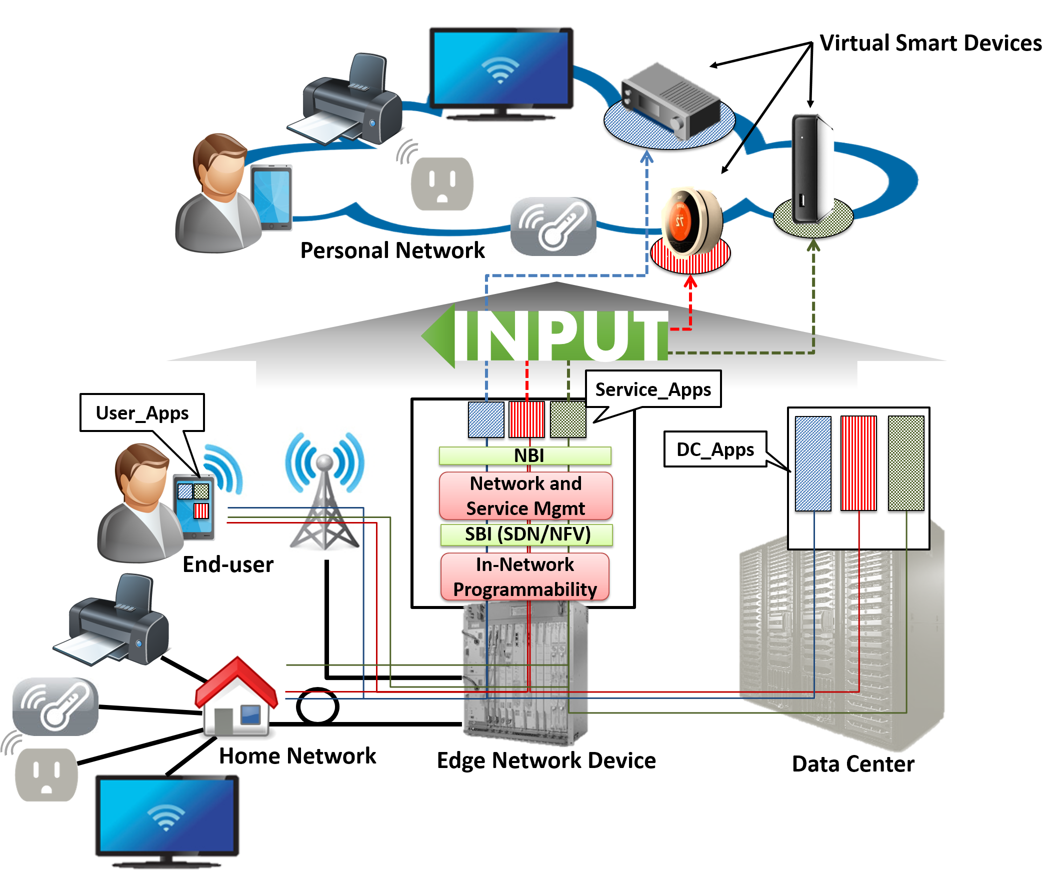 Logical and physical view of the INPUT network and functional architectures.